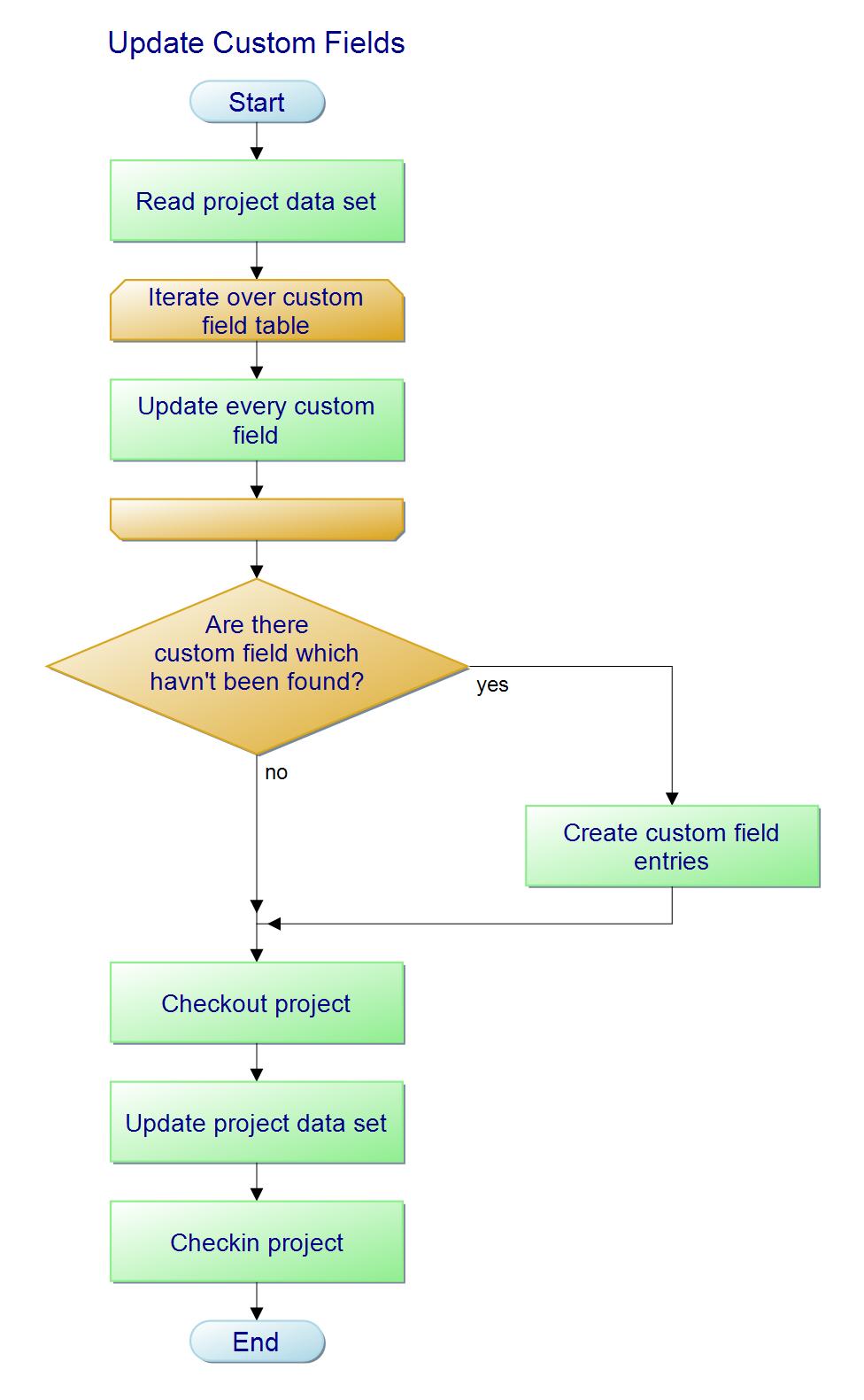 Update project server 2010 customfields over psi easyguet flow chart nvjuhfo Choice Image